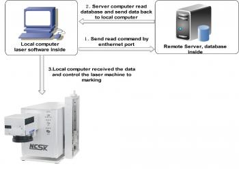 Remote control laser marking machine