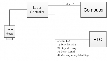Laser Marking Machine with I/O for PLC